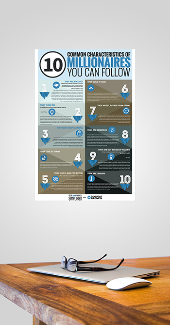 10 Common Characteristics of Millionaires poster now available
